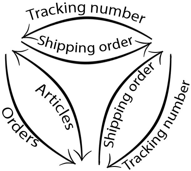 Shop-Data Transfer circle